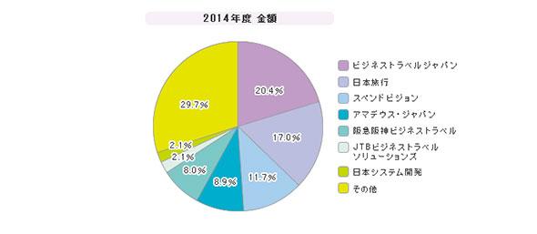 「出張管理ソリューション」シェア(2014年度)