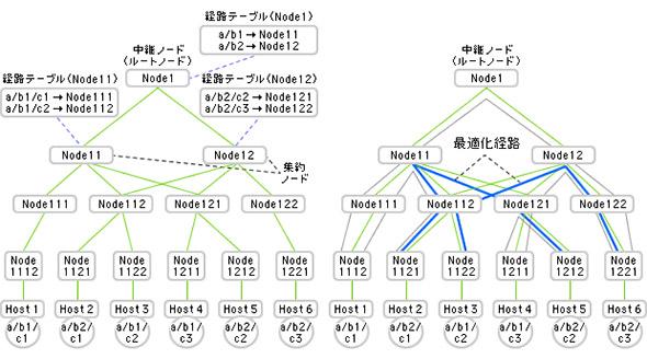 DCNの場合の経路情報集約と最適化経路の記録