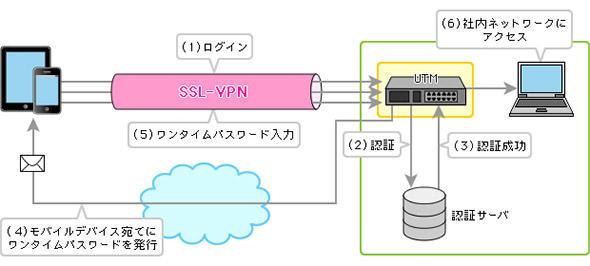 モバイルデバイスから社内システムへの安全なアクセス