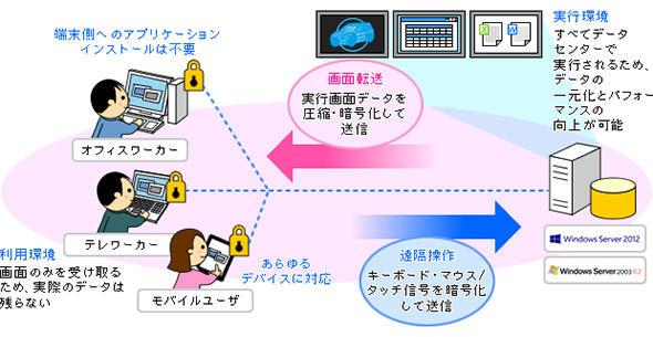サーバ共有方式の動作イメージ