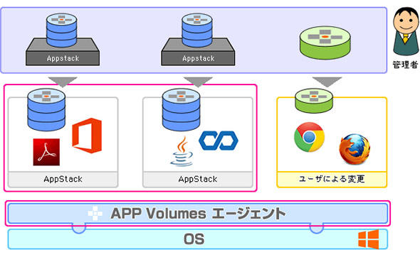 APP Volumesの概念