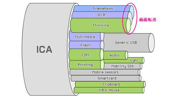 画面転送プロトコル「ICA」概念