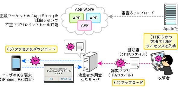 脱獄していないiOS端末に詐欺アプリがインストールされた仕組み