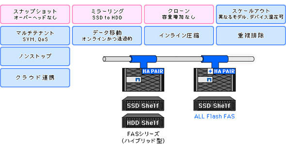 多様なデータ管理機能を備えたフラッシュアレイ