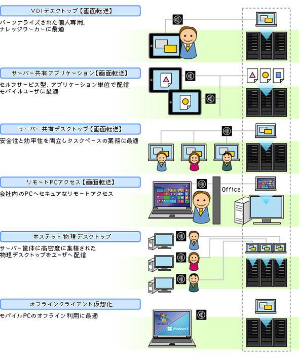 デスクトップ仮想化における配信方法