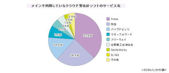 「クラウド型会計ソフト」シェア(2015年5月時点)