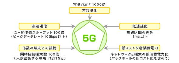 「5G」の目標性能