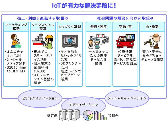 IoTによるイノベーションのイメージ