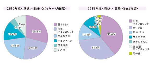 「グループウェア」シェア(2015年度)
