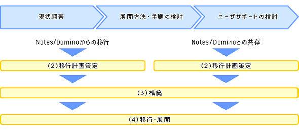 Notesマイグレーションのステップ例