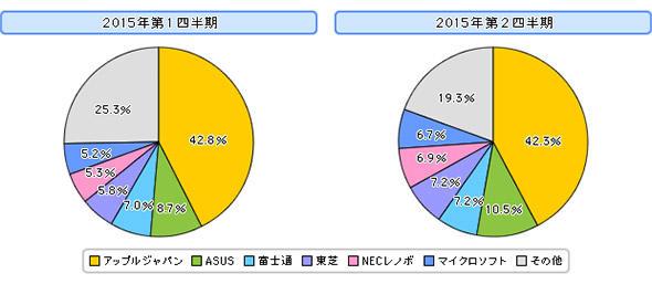 2015年第1、第2四半期国内タブレット市場ベンダー別シェア