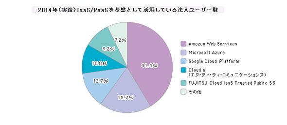 「PaaS/IaaS」シェア(2014年度)