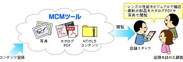タブレットとMCMツールで販促ツール化