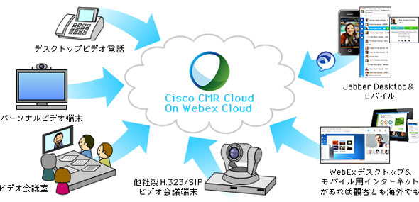 図1 Cisco CMR Cloud
