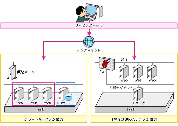 図1 IaaSとして提供されるクラウドサービスの利用例