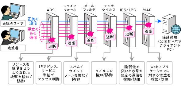 図1 データセンターが提供するネットワークセキュリティサービスの提供箇所と役割
