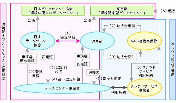 図3 クラウド化支援事業の枠組み