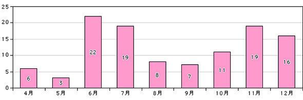 ランサムウェアに関する相談件数の推移