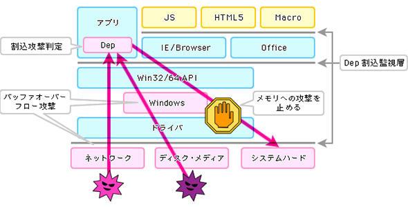 API利用を常時監視し、不正利用プログラムをブロックするツール