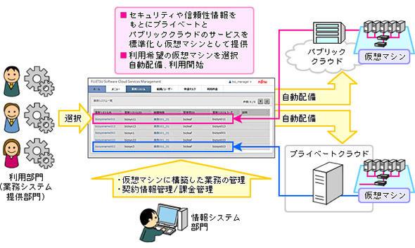 マルチクラウド環境におけるICTインフラ統制