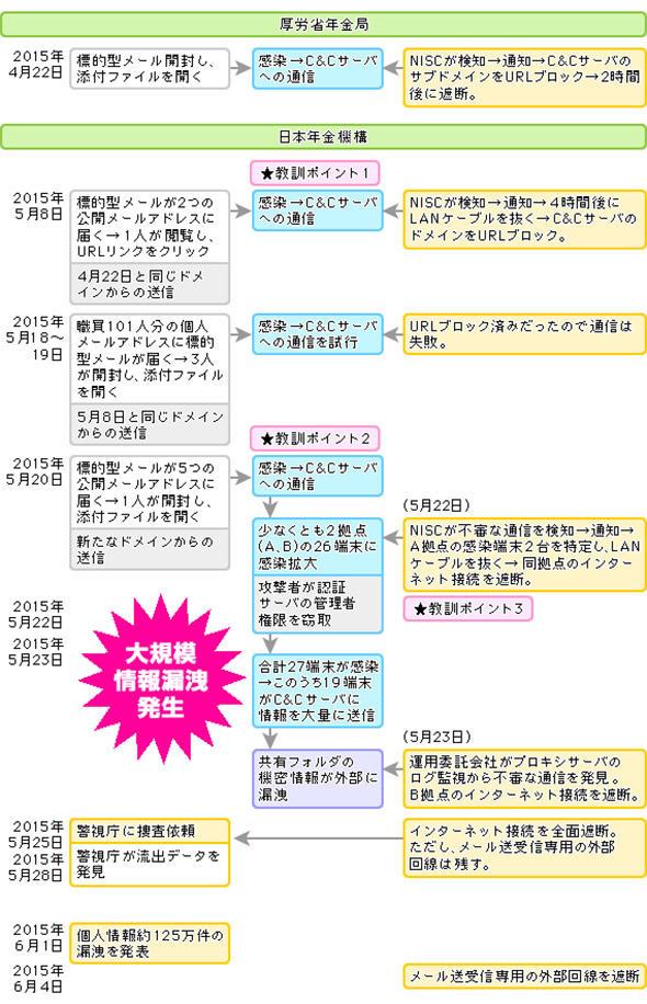 年金機構事件のいきさつ(時系列)