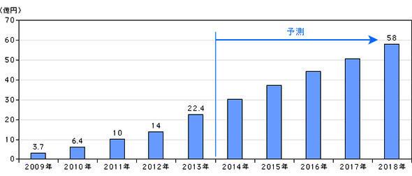 図1 名刺管理ツールの市場予測