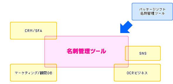 図2 企業向けサービスとして進化した「名刺管理ツール」