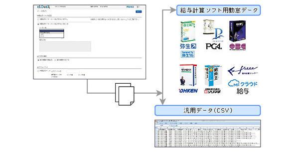 図1 クラウド型サービスの他システム連携のイメージ