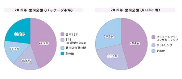 「分析・マイニングツール」シェア(2015年度)