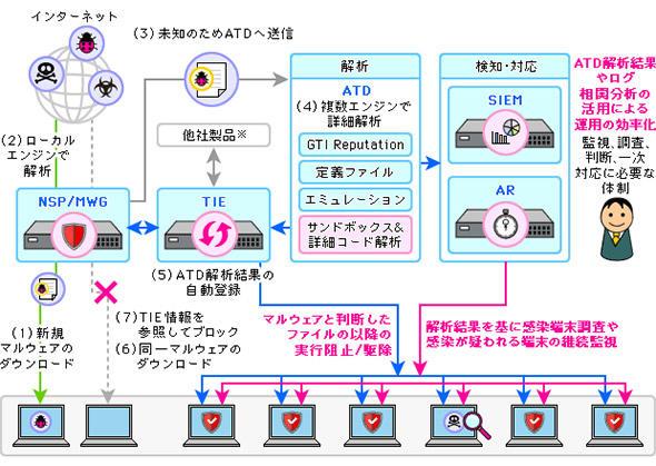図1 サンドボックスはネットワーク/セキュリティ機器の一機能に