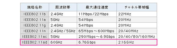 表1 無線LANの周波数帯とチャネルごとの帯域幅
