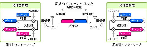 図3 送受信回路の「周波数インターリーブ」技術