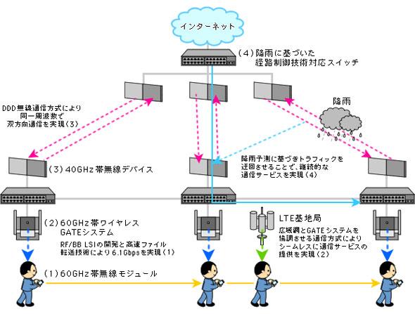 図7 60GHz帯と40GHz帯協調による次世代高速ワイヤレスアクセスネットワーク構築イメージ