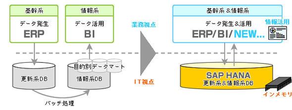 図1 データの発生と活用をリアルタイムに実現するSAP S/4HANA