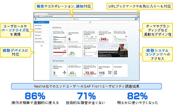 図2 システムと情報へのアクセスを一元化するSAP S/4HANAのユーザー画面例