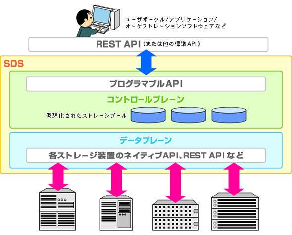 図1 SDSのイメージ
