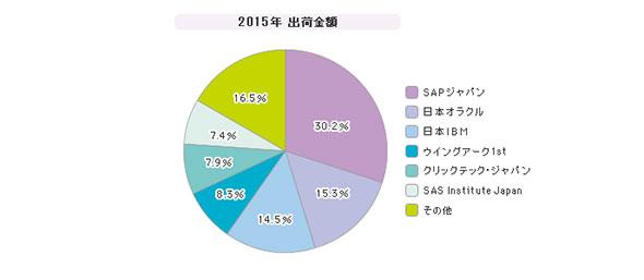 「BI・可視化ツール」シェア(2015年)