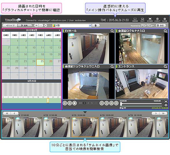 図2 記録映像の検索・再生のイメージ