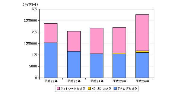 図1 防犯カメラの国内出荷金額推定の推移(平成21年〜26年)