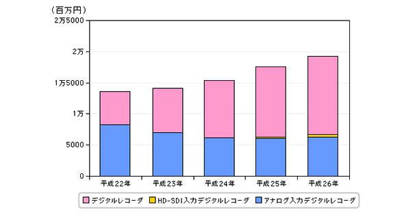 図2 デジタルレコーダーの国内出荷金額推定の推移(平成21年〜26年)