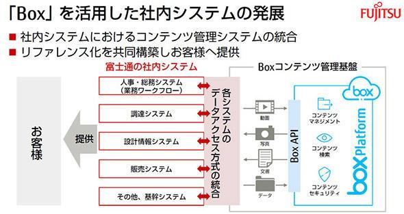 富士通のbox活用の将来図