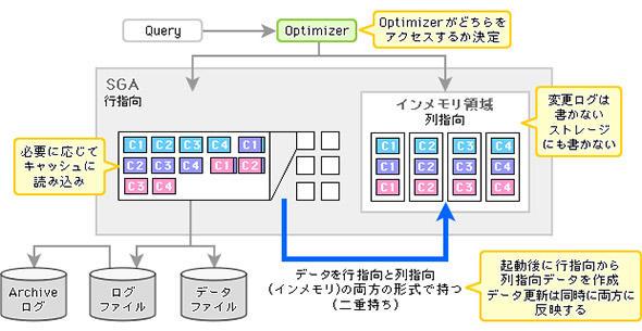 図1 Oracleは既存環境との互換性を重視