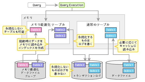 図2 SQL Serverでは高速化したいテーブルを明示的にメモリ内に置く