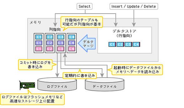図3 SAP HANAは全てをメモリ上に置くことが基本だ
