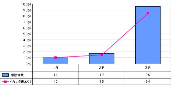 ランサムウェアに関する相談の月別推移(2016年1月〜3月)