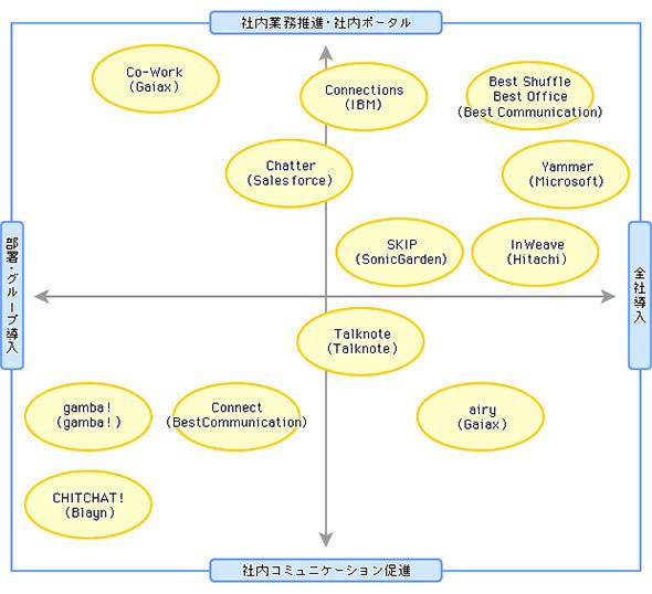 図1 社内SNS市場