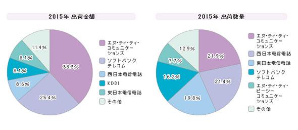 「IP-VPNサービス」シェア(2015年度)