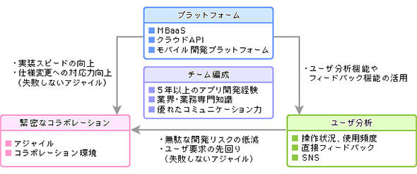 図1 モバイルアプリ開発の成功条件