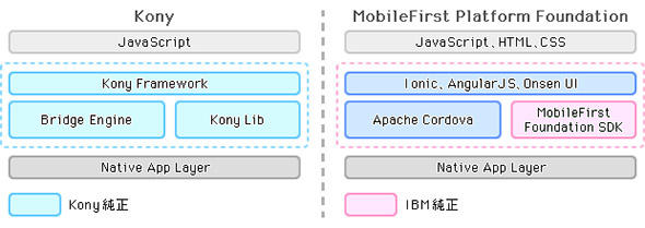 図3 MADPツール(KonyとIBM製)のフロントエンド開発領域の内部構成の違い