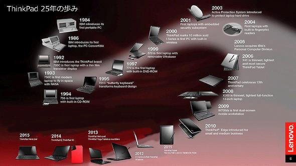 ThinkPad 25年の歩み